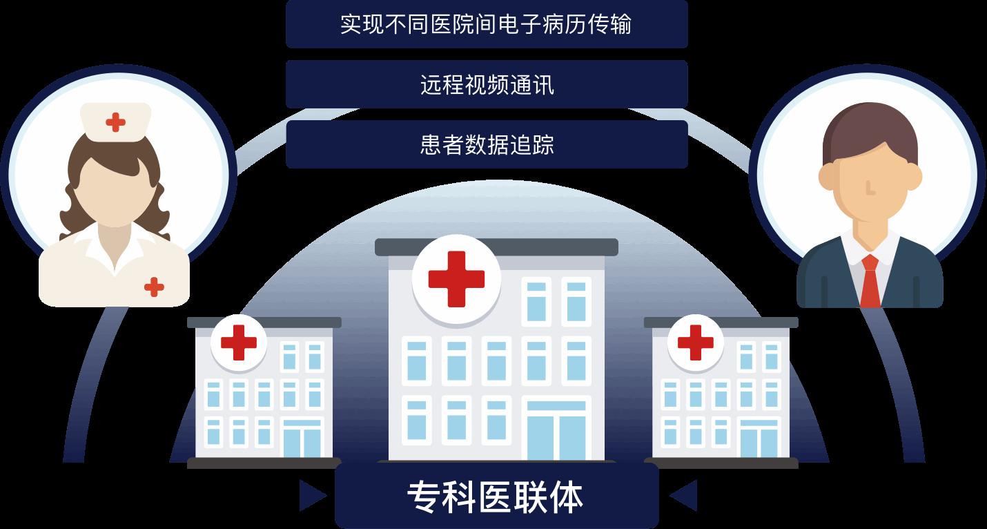 助力分级诊疗 专科医联体